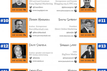 PPC Hero's Top 25 Most Influential in PPC - 2013 Infographic