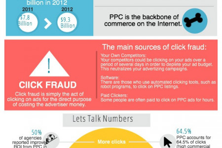 PPC Marketing Advantages Infographic
