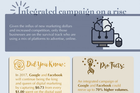 PPC Marketing Trends of 2017 Infographic