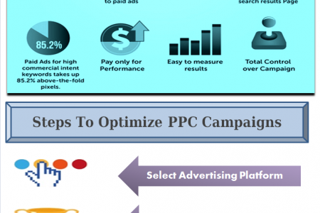 PPC Services India Infographic