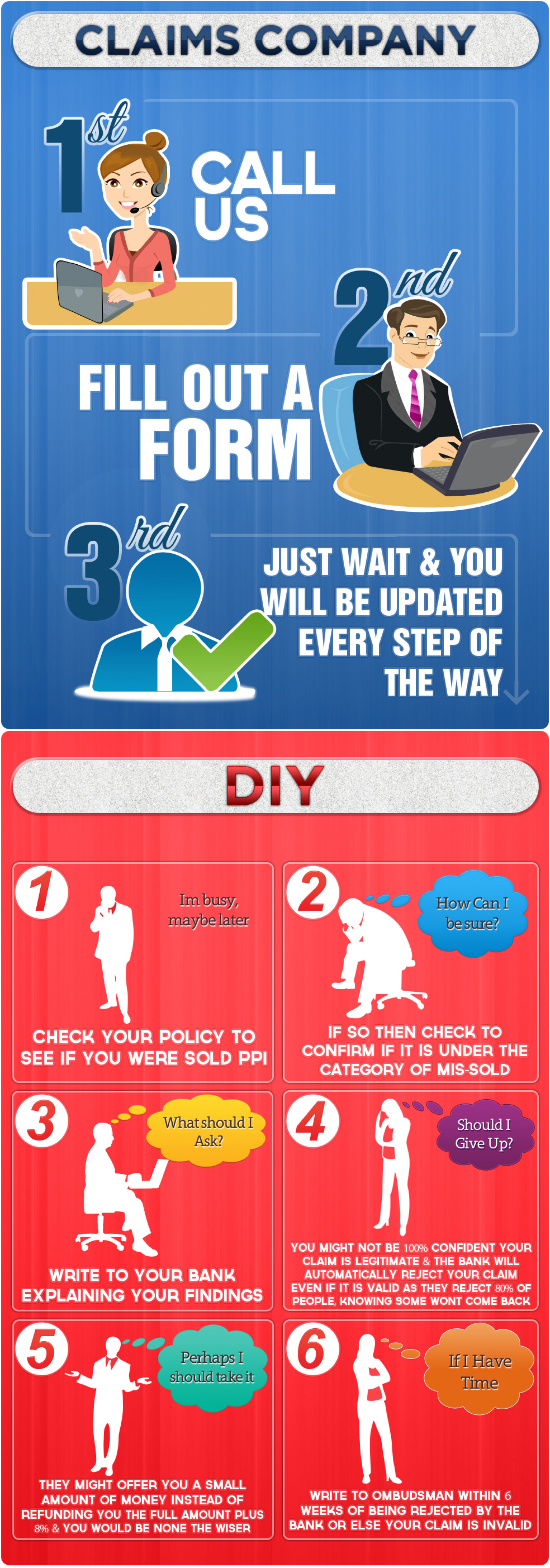PPI Claims Proccesses Infographic