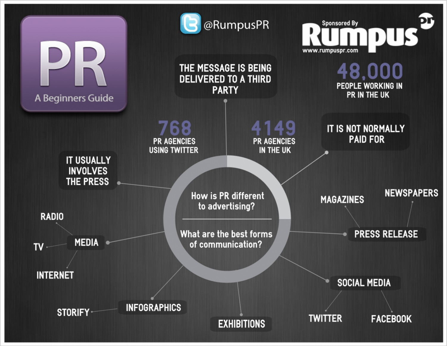 PR: A Beginners Guide Infographic