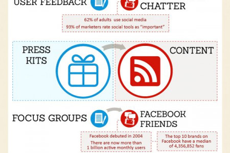 PR in the age of social media, Reddit, BuzzFeed and content Infographic