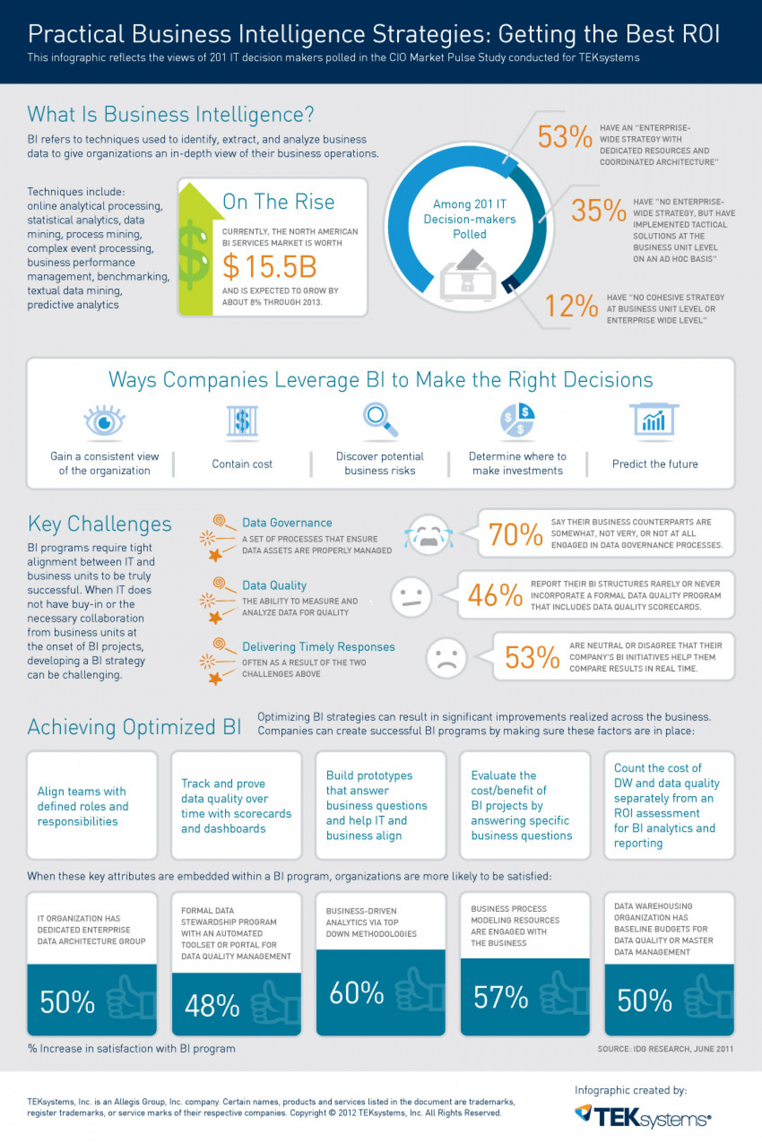 Practical Business Intelligence Strategies: Getting the Best ROI Infographic