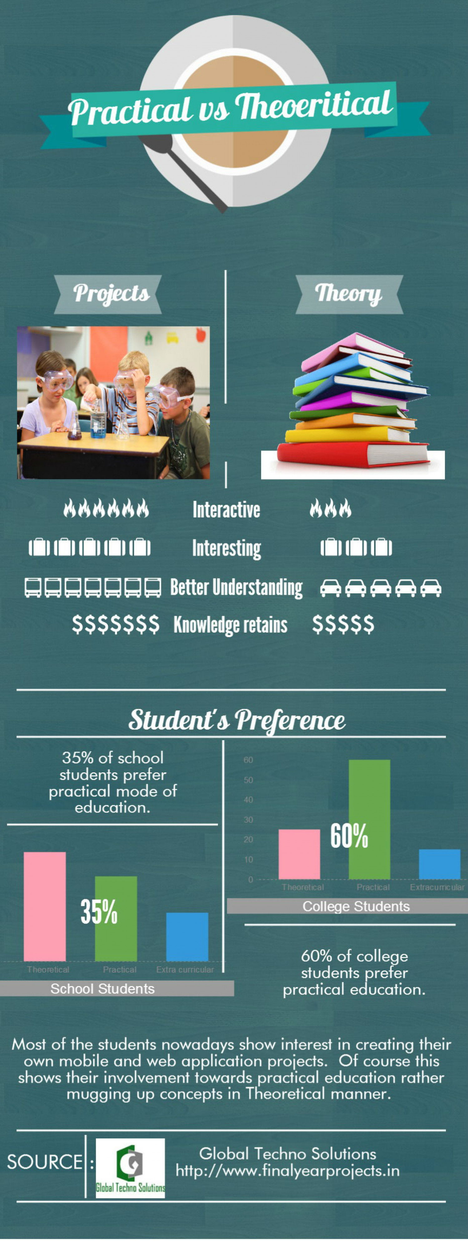 Practical Education vs Theoretical Education Infographic