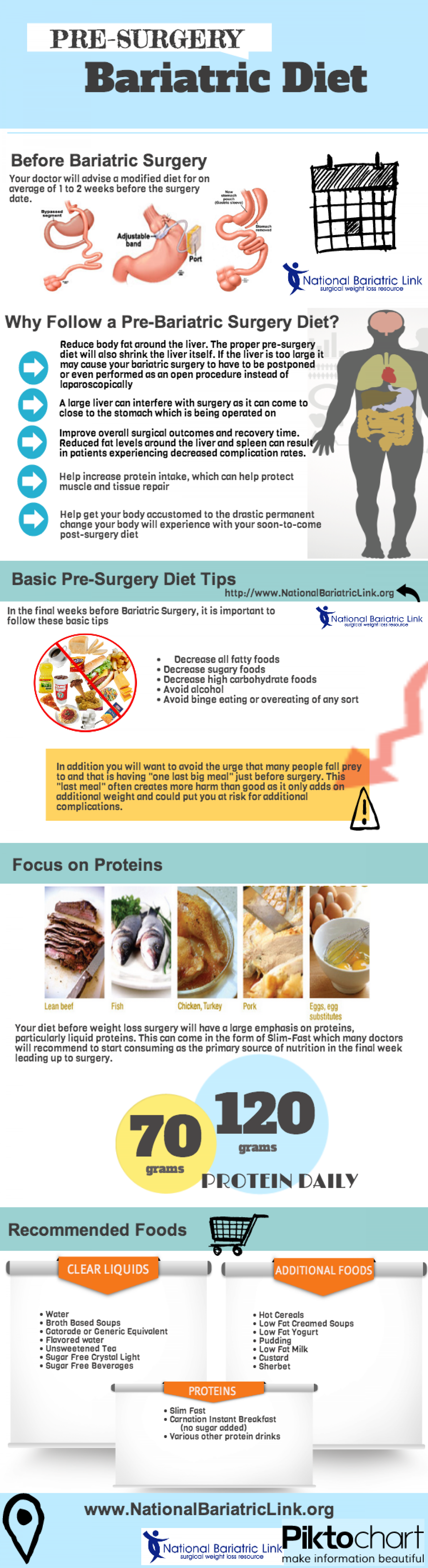 Pre Surgery Bariatric Diet Infographic