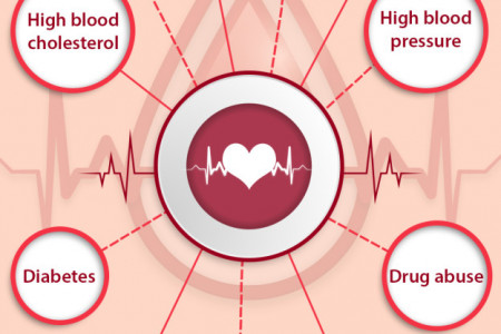 Precautions to be taken in case of sudden cardiac arrest Infographic