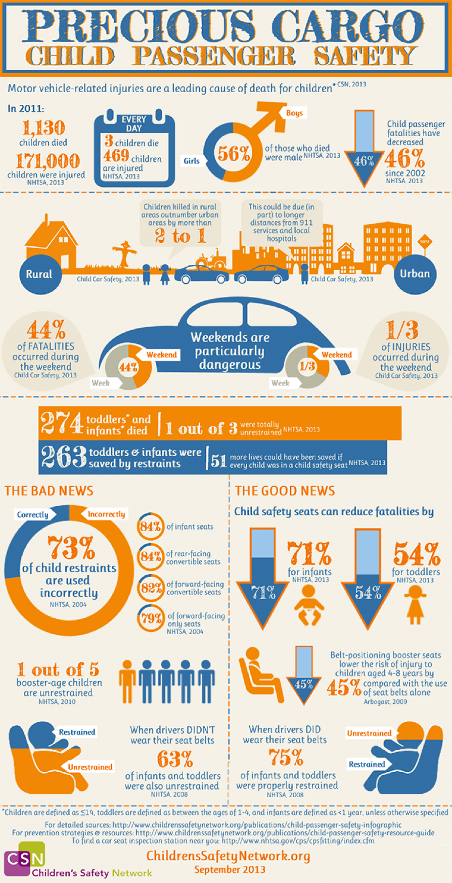 Precious Cargo: Child Passenger Safety Infographic
