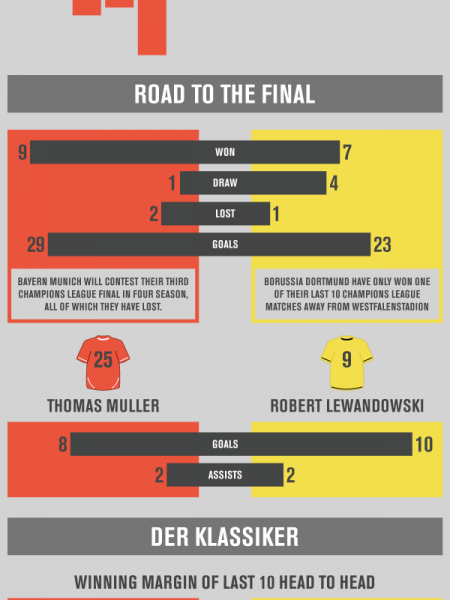 Predicting the Champions League Final Infographic