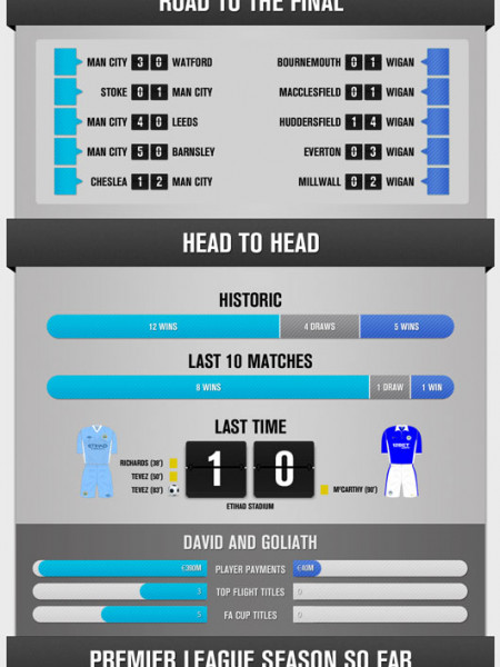 Predicting the FA Cup Champion Infographic