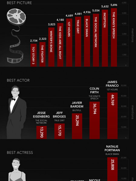 Predicting The Oscars Infographic