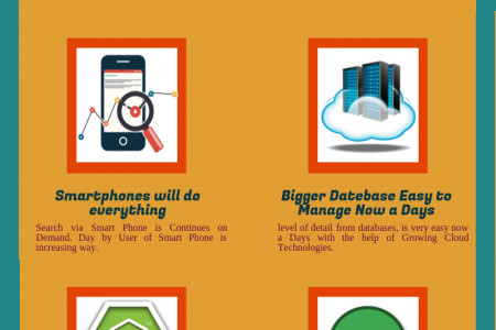 Prediction of Software Development on future of programming languages Infographic