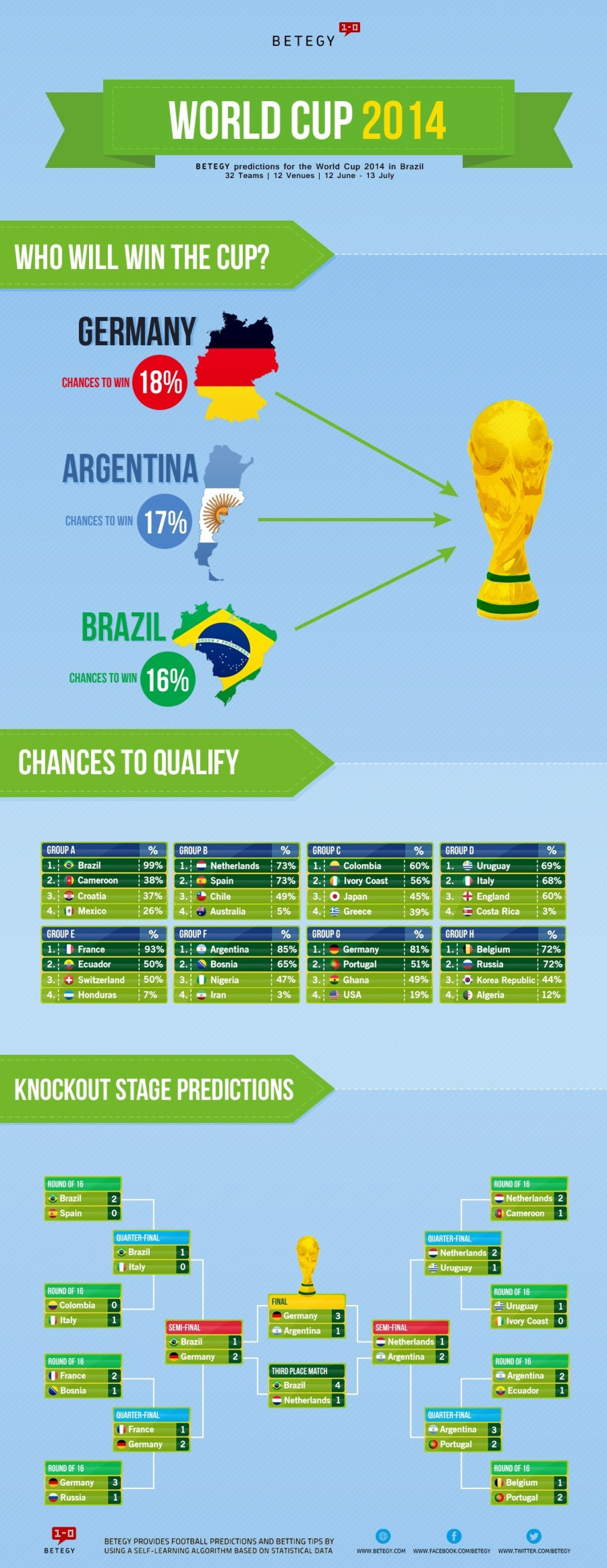 Predictions for World Cup 2014 in Brazil Infographic