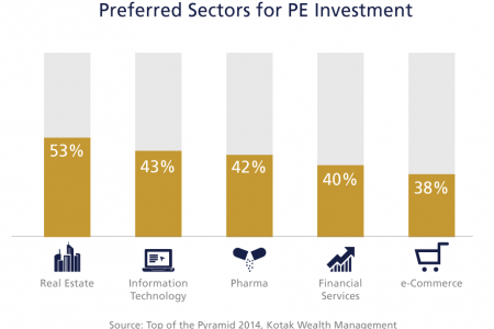 Preferred Sectors for PE Investment  Infographic