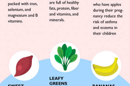 Pregnancy Food – Top 16 Best Foods to Eat While Pregnant Infographic