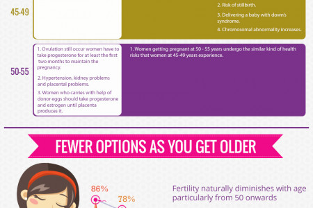 Pregnancy Over 50 years of Age Infographic