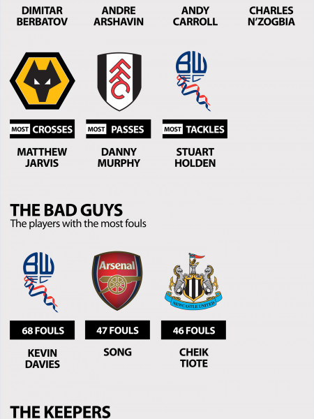 Premier League 2011 Infographic