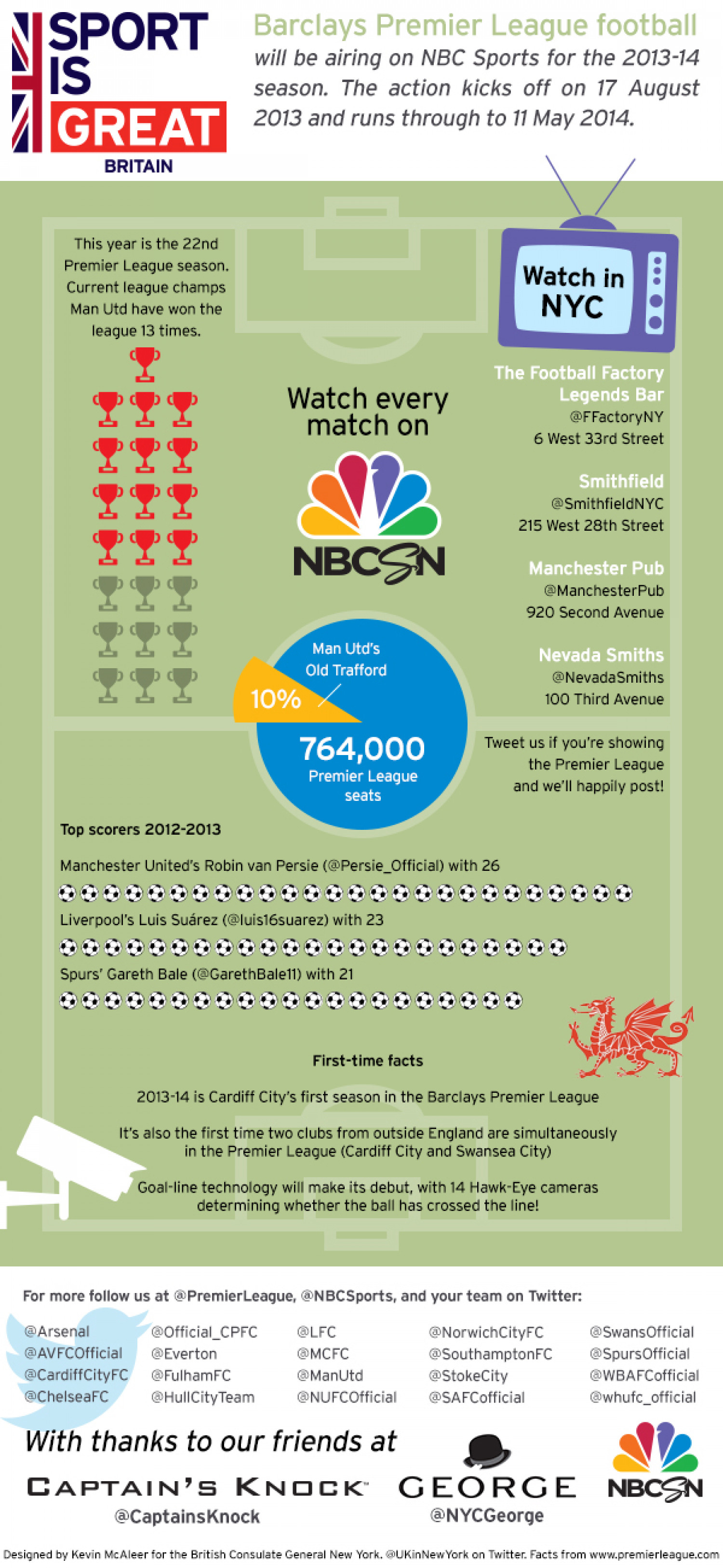 Premier League on NBC Sports Infographic