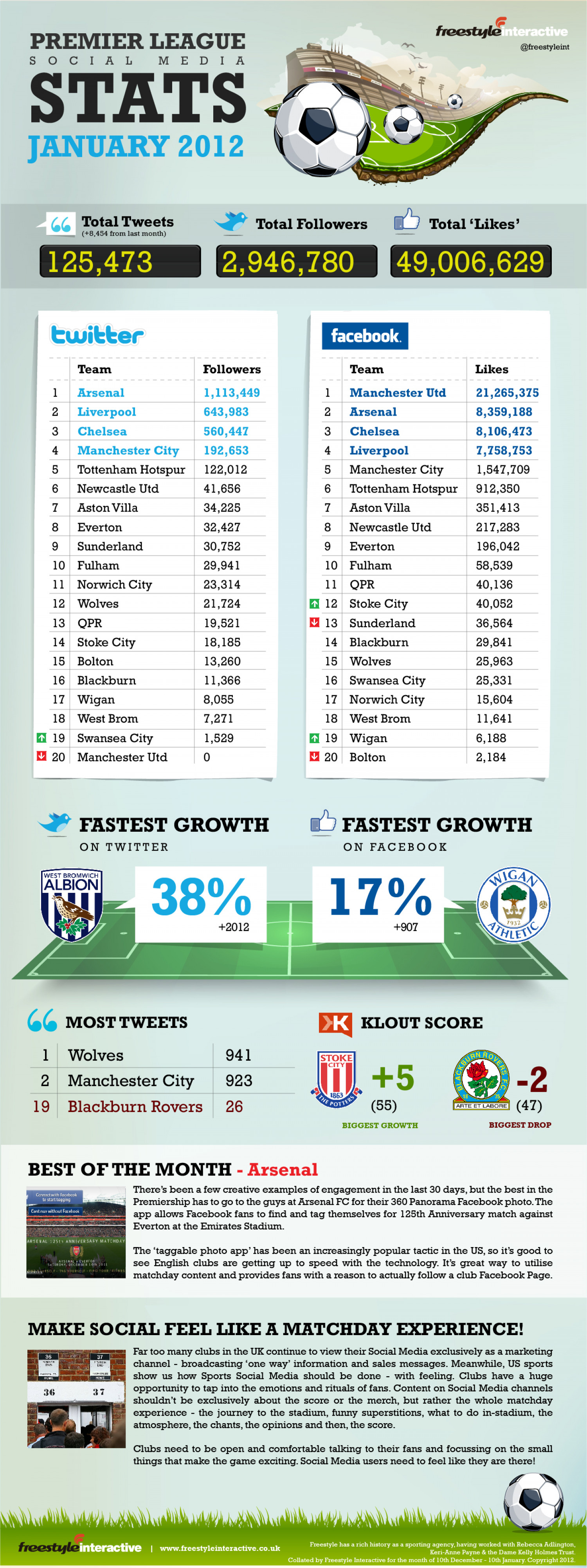 Premier League Social Media Stats Infographic