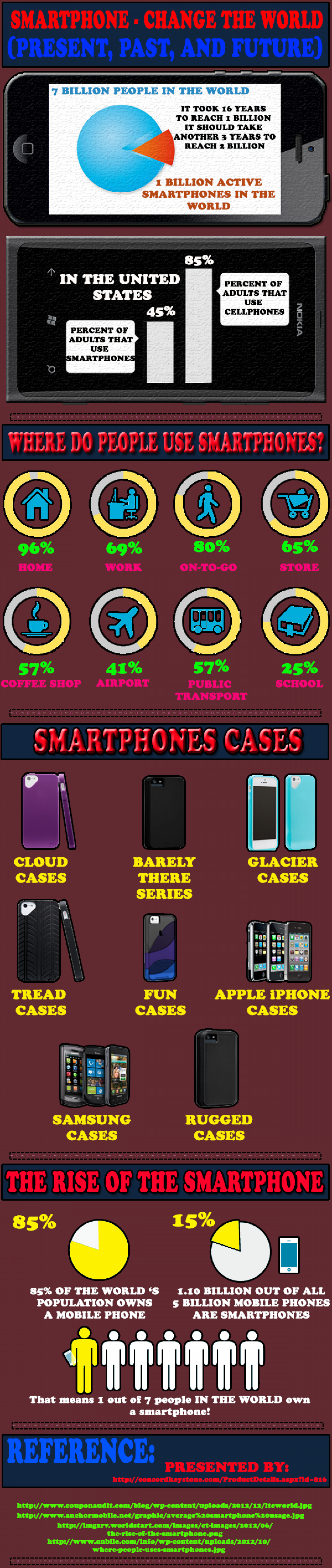 Premium covers to protect your mobile phones! Infographic
