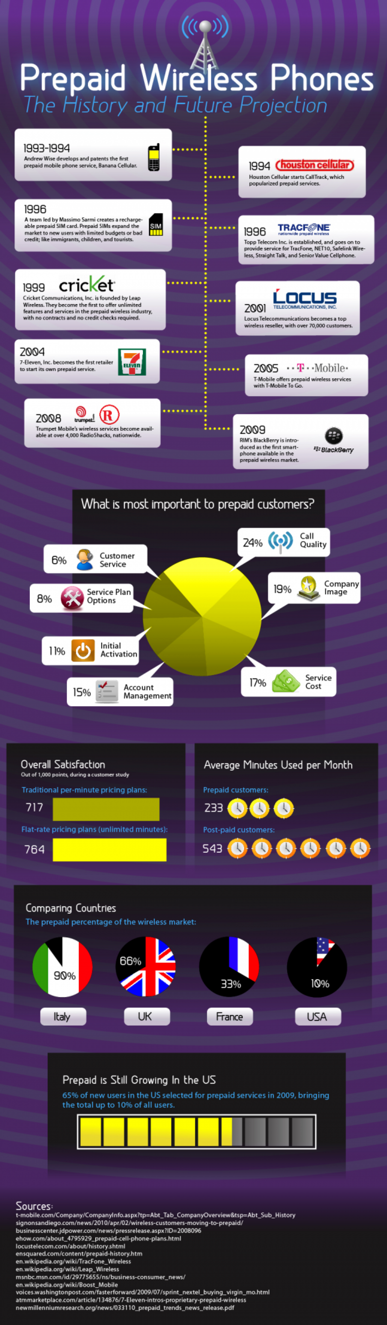 Prepaid Wireless Phones: The History and Future Projection Infographic
