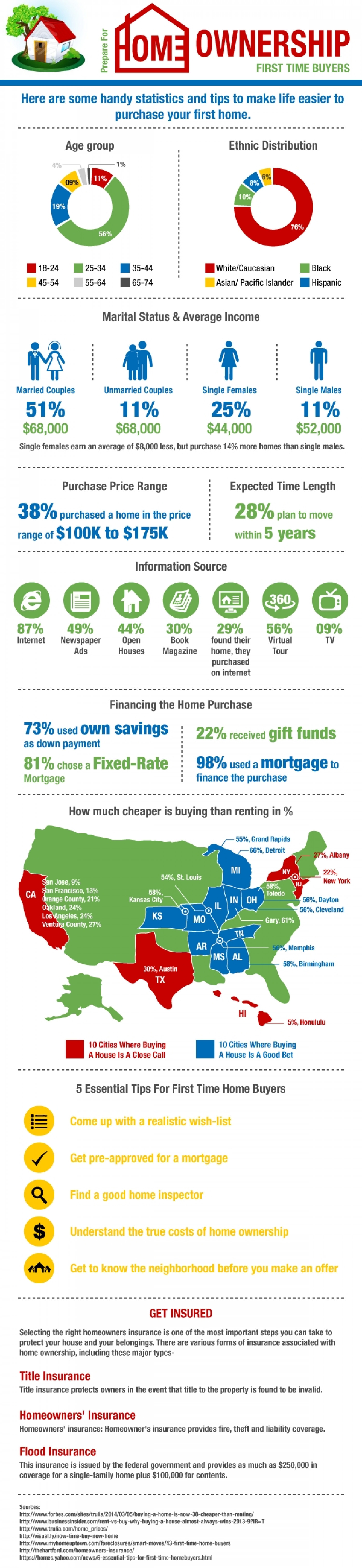 Prepare for Home Ownership First Time Buyers Infographic