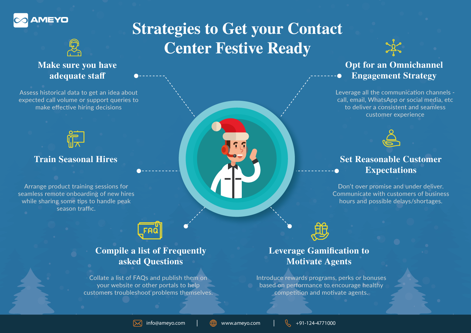 Prepare your Contact Center for Holiday Season Infographic