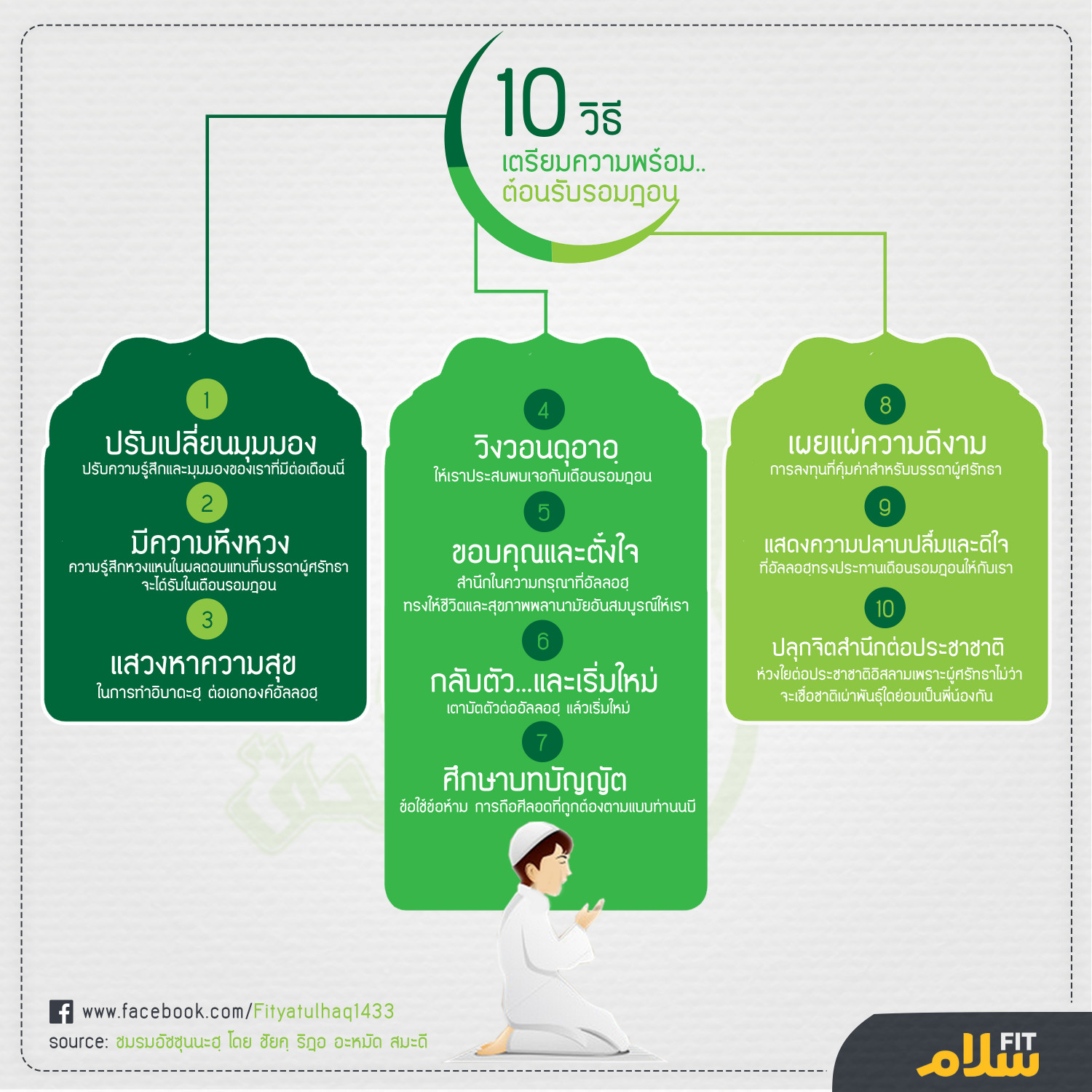 Preparing for Ramadan Infographic