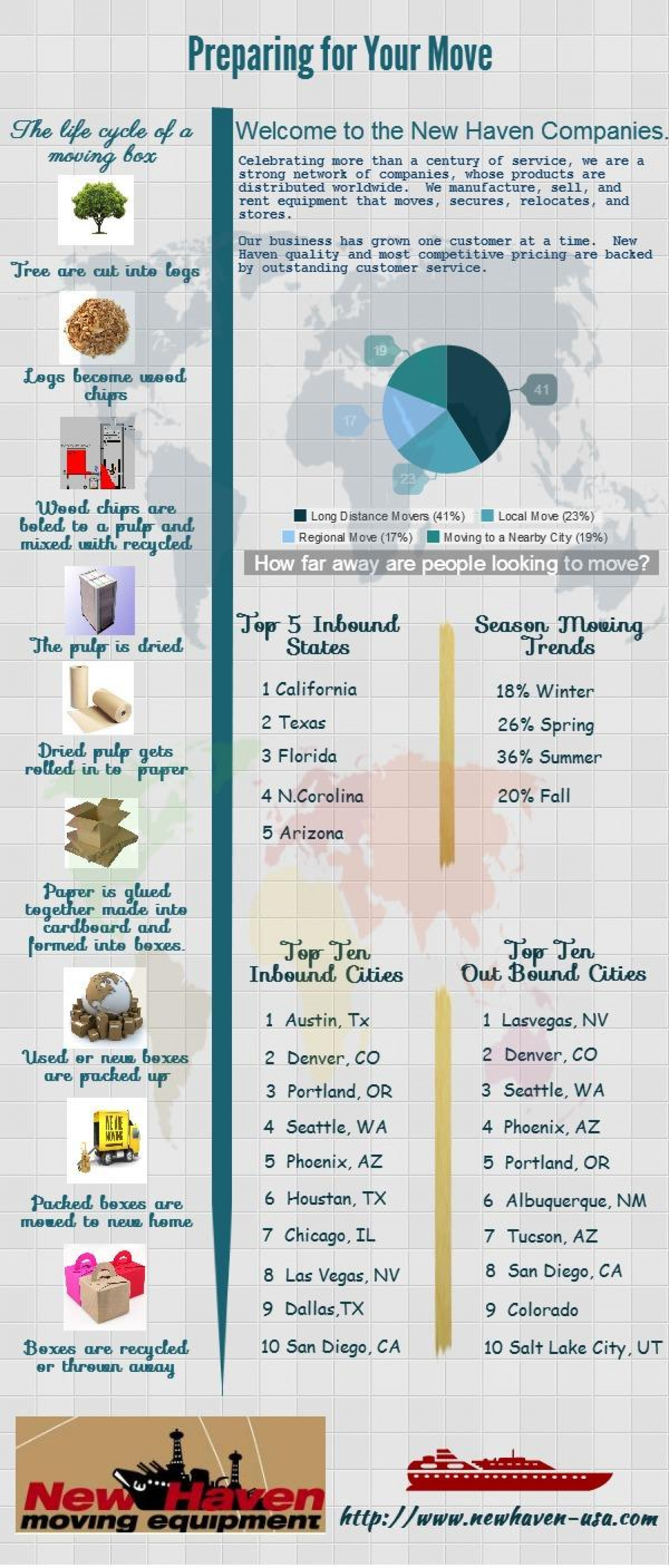 Preparing for Your Move-[Infographics] Infographic
