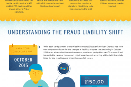 Preparing Your Business for EMV Infographic