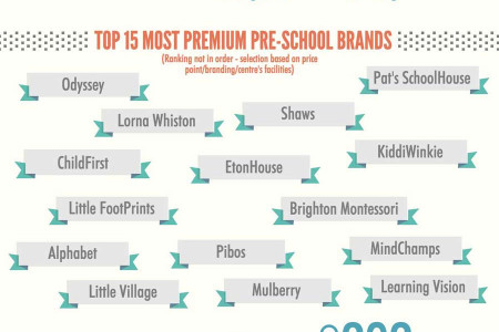 Preschool Landscape in Singapore Infographic