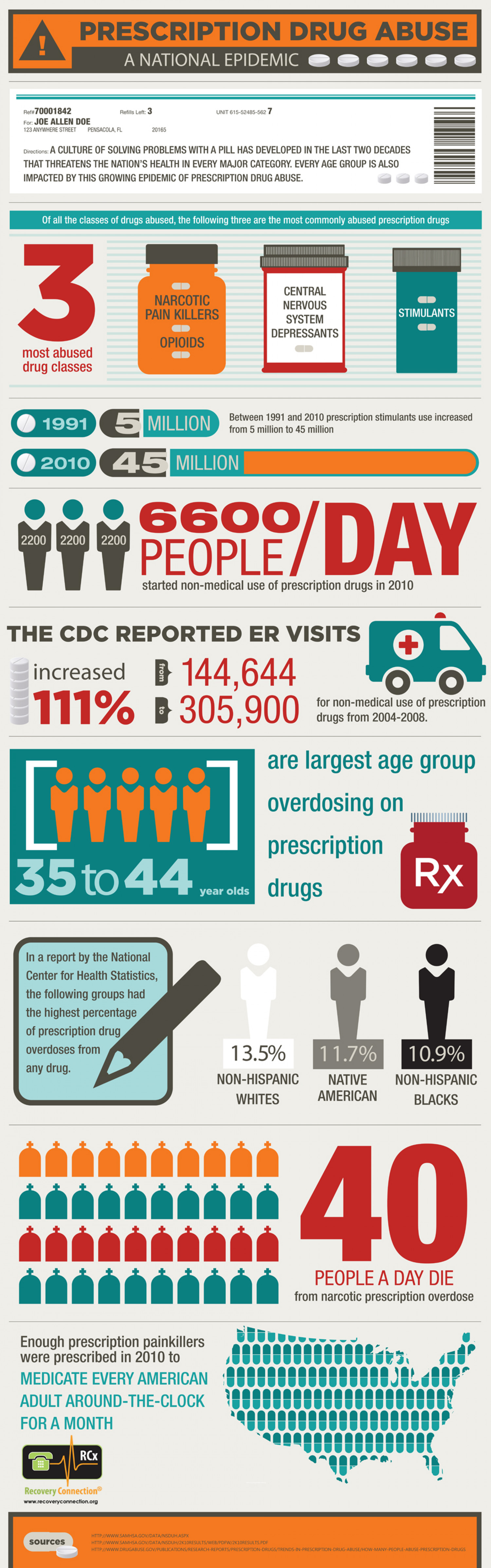 Prescription Drug Abuse: A National Epidemic Infographic
