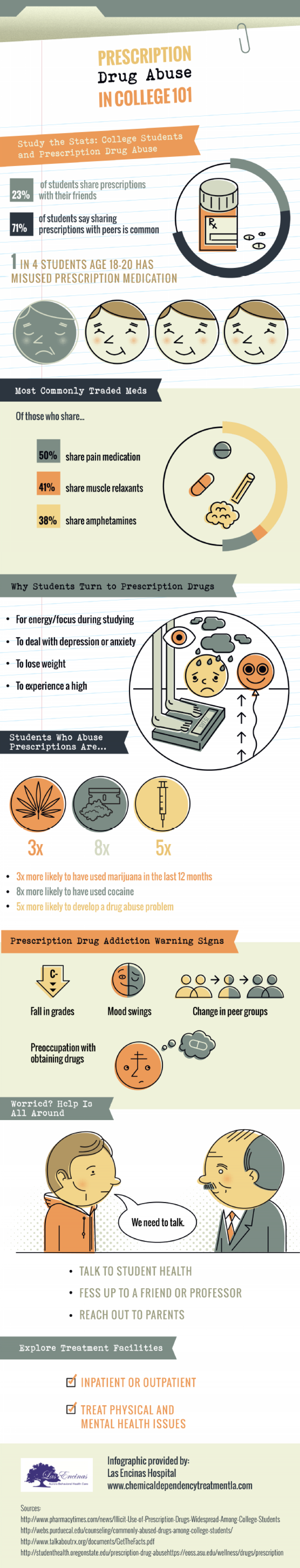 controlling drug abuse among college students Effect of drug abuse among youth and its impact on the summary of this finding shows the effect of drug abuse among by science of controlling drug abuse.
