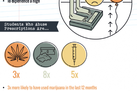 Prescription Drug Abuse in College 101 Infographic