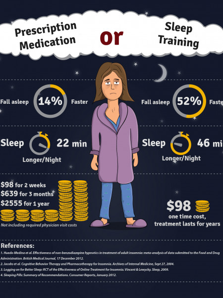 Prescription Medication vs Sleep Training Infographic