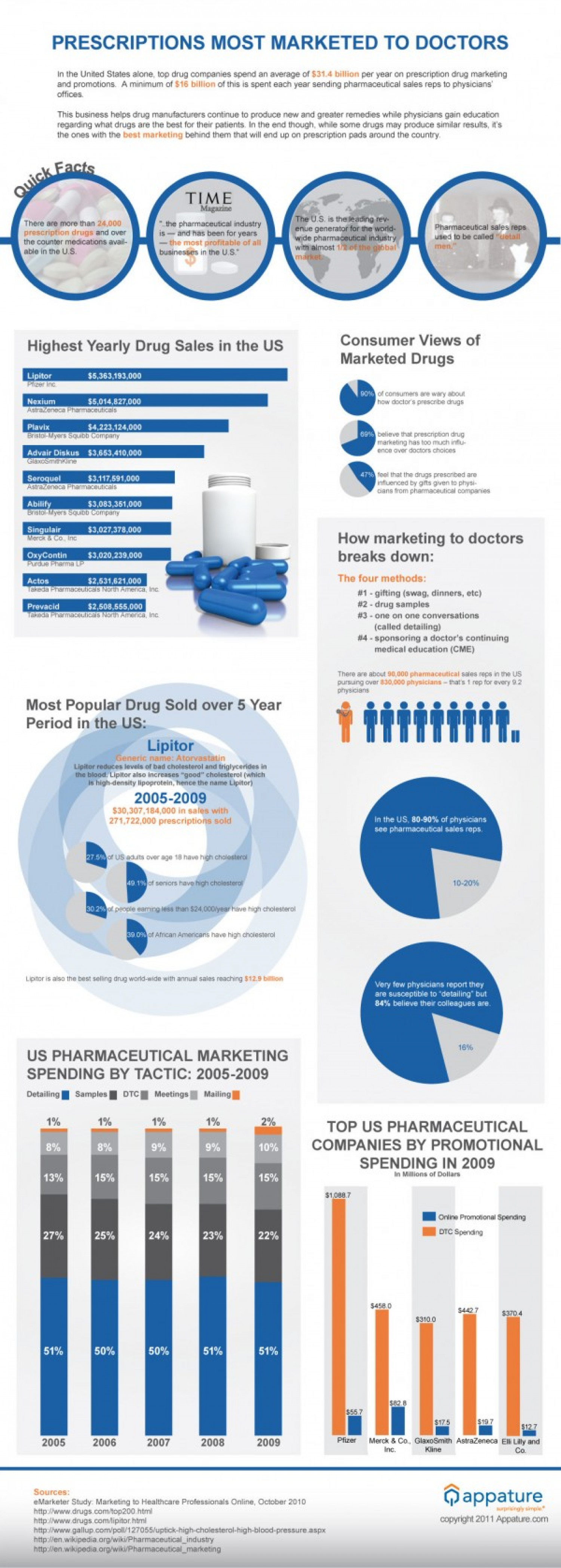 Prescriptions Most Marketed to Doctors Infographic