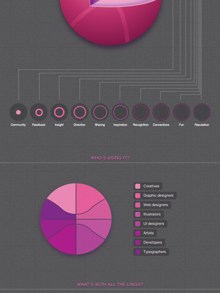 Presenting an HTML5 Interactive Infographic