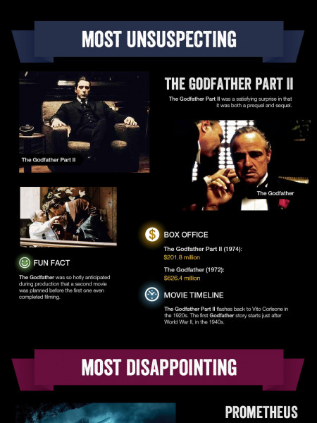 Presenting the Past: Ups and Downs of Hollywood Prequels Infographic