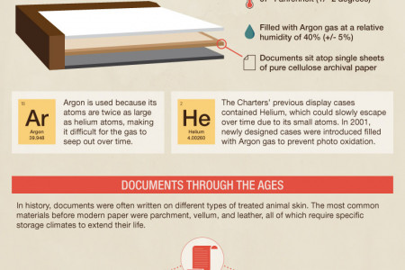 Preserving Our Past at the National Archives Infographic