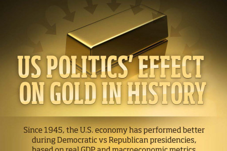 Presidential Candidates' Effect on Economy & Gold Infographic
