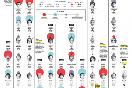 Presidential candidates from Chile from 1989 to 2017 Infographic