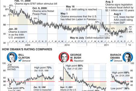 Presidential Job Approval  Infographic