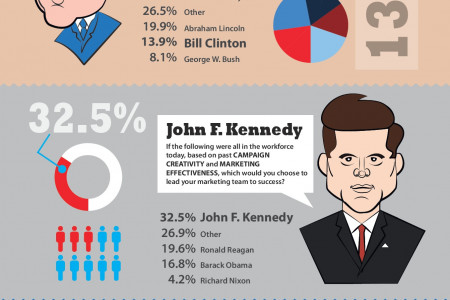 Presidential Wisdom to Help Email Marketers Succeed Infographic