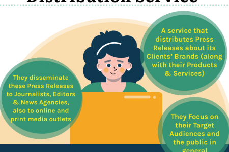 Press Release Distribution Service Infographic