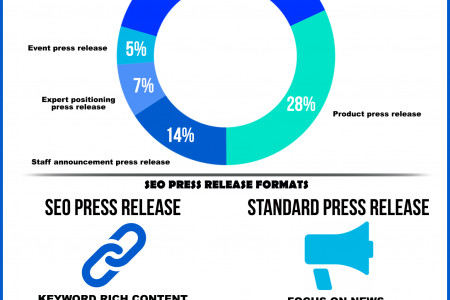 press release format Infographic