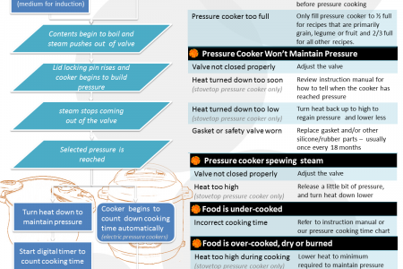 Pressure Cooker Trouble-shooter Infographic