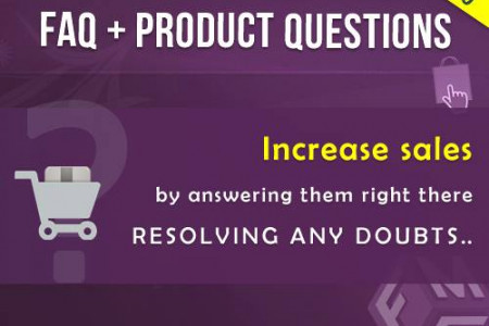 PrestaShop Product Question Extension by FME Infographic