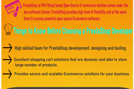 Prestashop Web Development Services Chandigarh Infographic