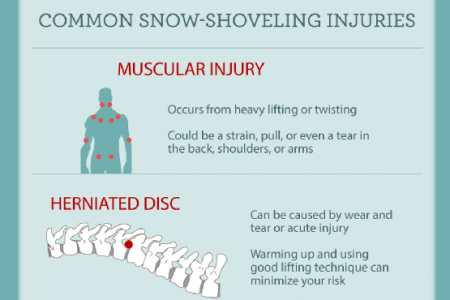 Preventing Winter Shoveling Injuries Infographic