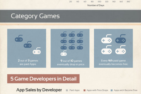 Price Drops in the App Store Infographic